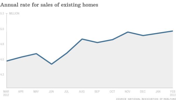 130321103913-chart-new-home-sales-032113-620xa